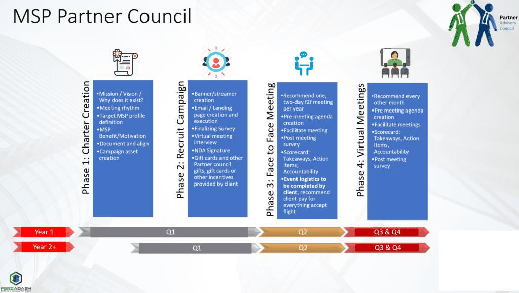 MSP Partner Council